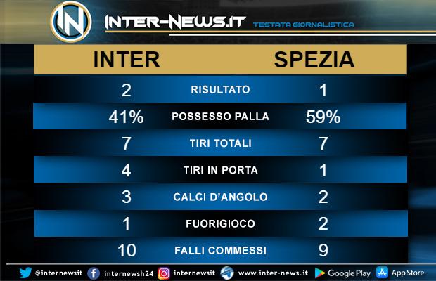 Statistiche Inter Spezia