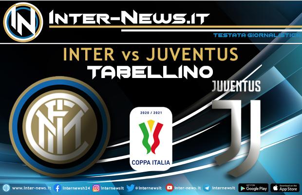 Inter-Juventus-Coppa-Italia-Tabellino
