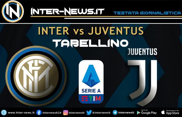 Inter-Juventus-Tabellino