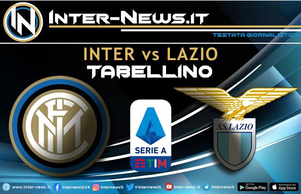 Inter-Lazio tabellino