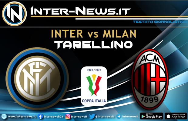 Inter-Milan Coppa Italia tabellino