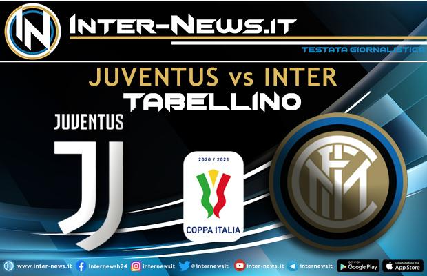 Juventus-Inter Coppa Italia tabellino