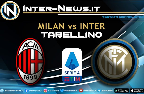 Milan-Inter tabellino