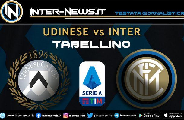 Udinese-Inter-Tabellino