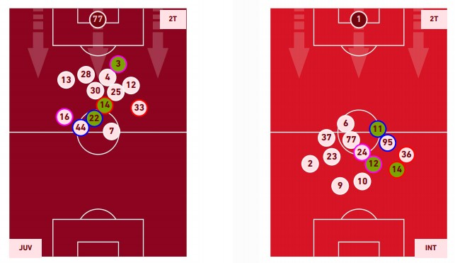 Juventus Inter posizioni media