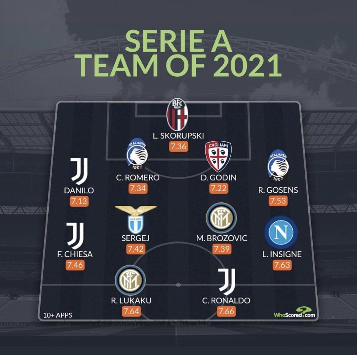 Whoscored-Serie-A-2021.jpg
