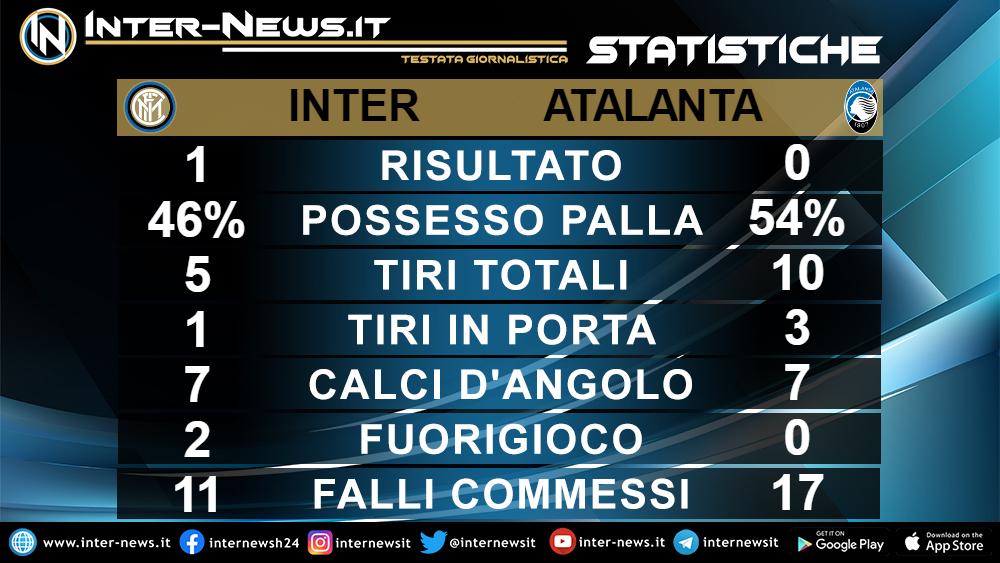 Statistiche Inter-Atalanta