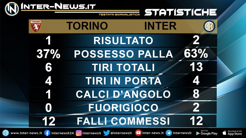 Statistiche Torino-Inter