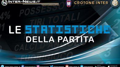 Crotone-Inter-Statistiche