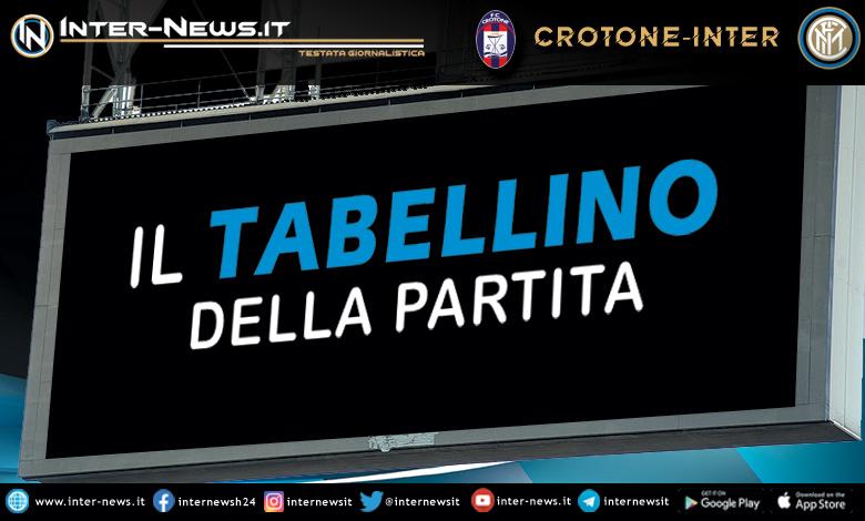 Crotone-Inter tabellino