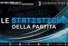 Juventus-Inter-Statistiche