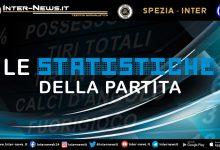Spezia-Inter-Statistiche