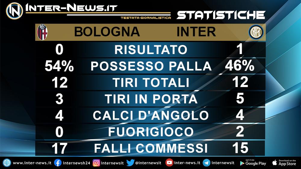 Le statistiche di Bologna-Inter