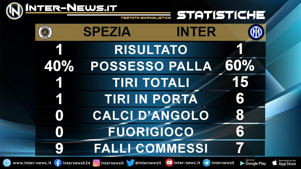 Statistiche Spezia Inter