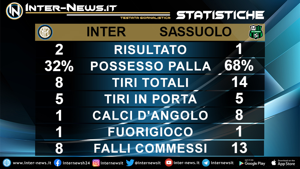 Statistiche Inter-Sassuolo