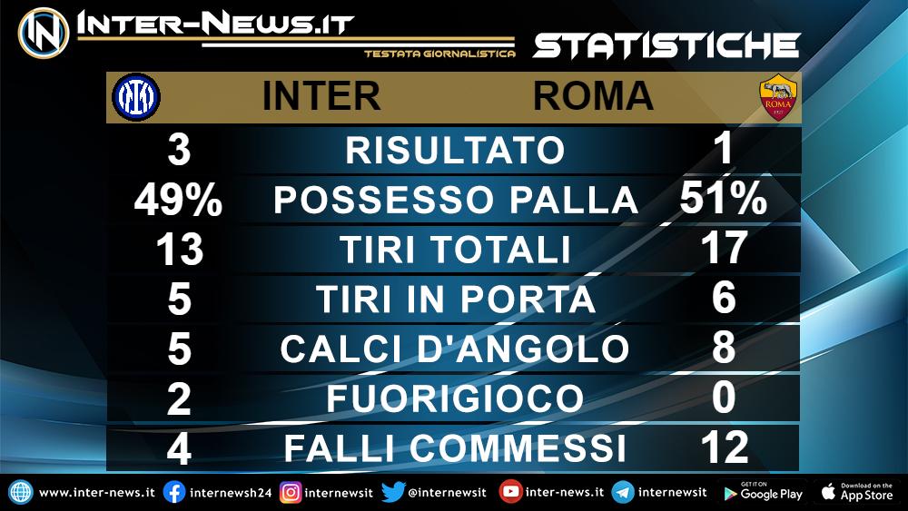 Statistiche Inter Roma