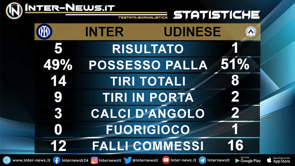 Statistiche Inter-Udinese