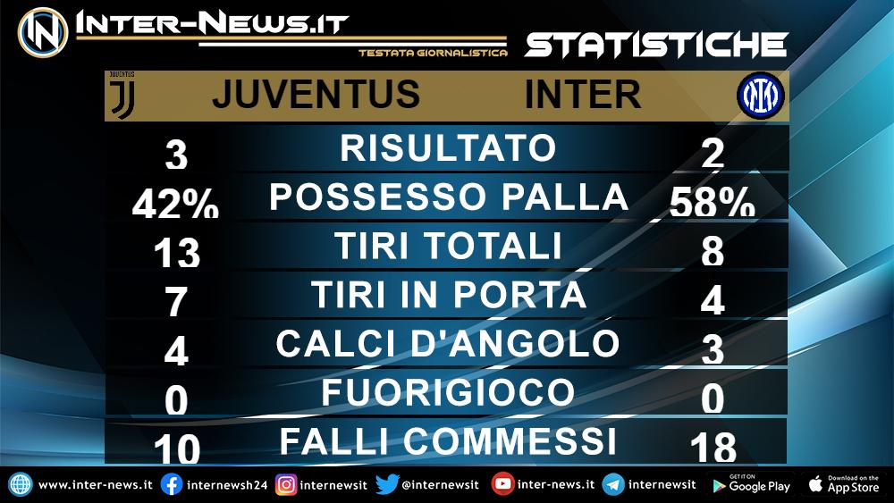 Statistiche Juventus Inter