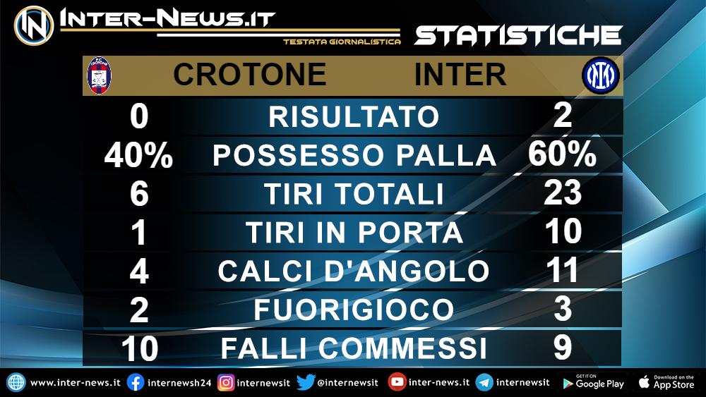 Statistiche Crotone Inter