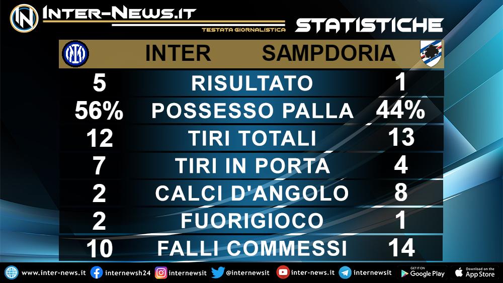 Statistiche Inter Sampdoria