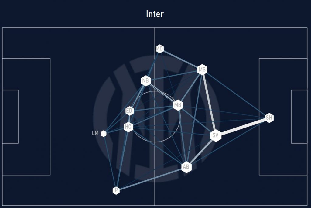 Verona-Inter passing networks