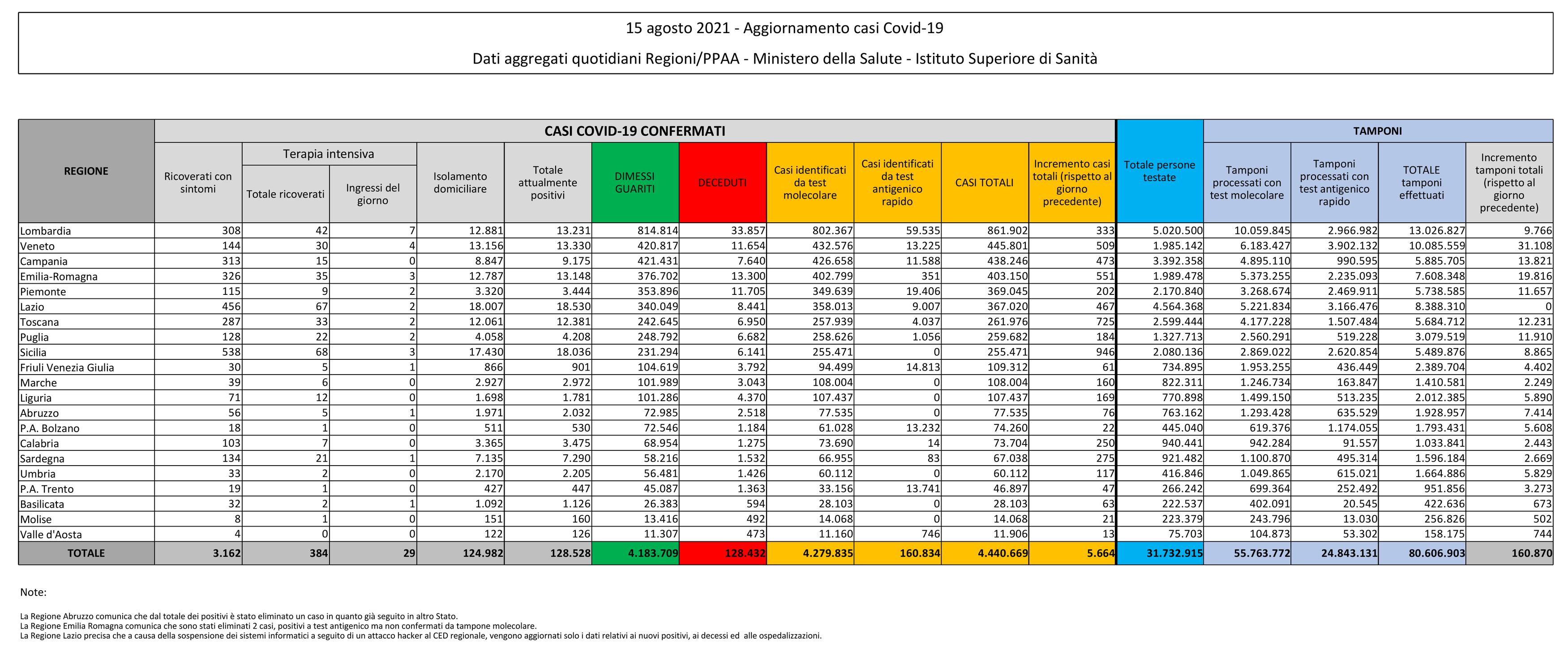 Bollettino Coronavirus in Italia (Covid-19) - 15 agosto 2021