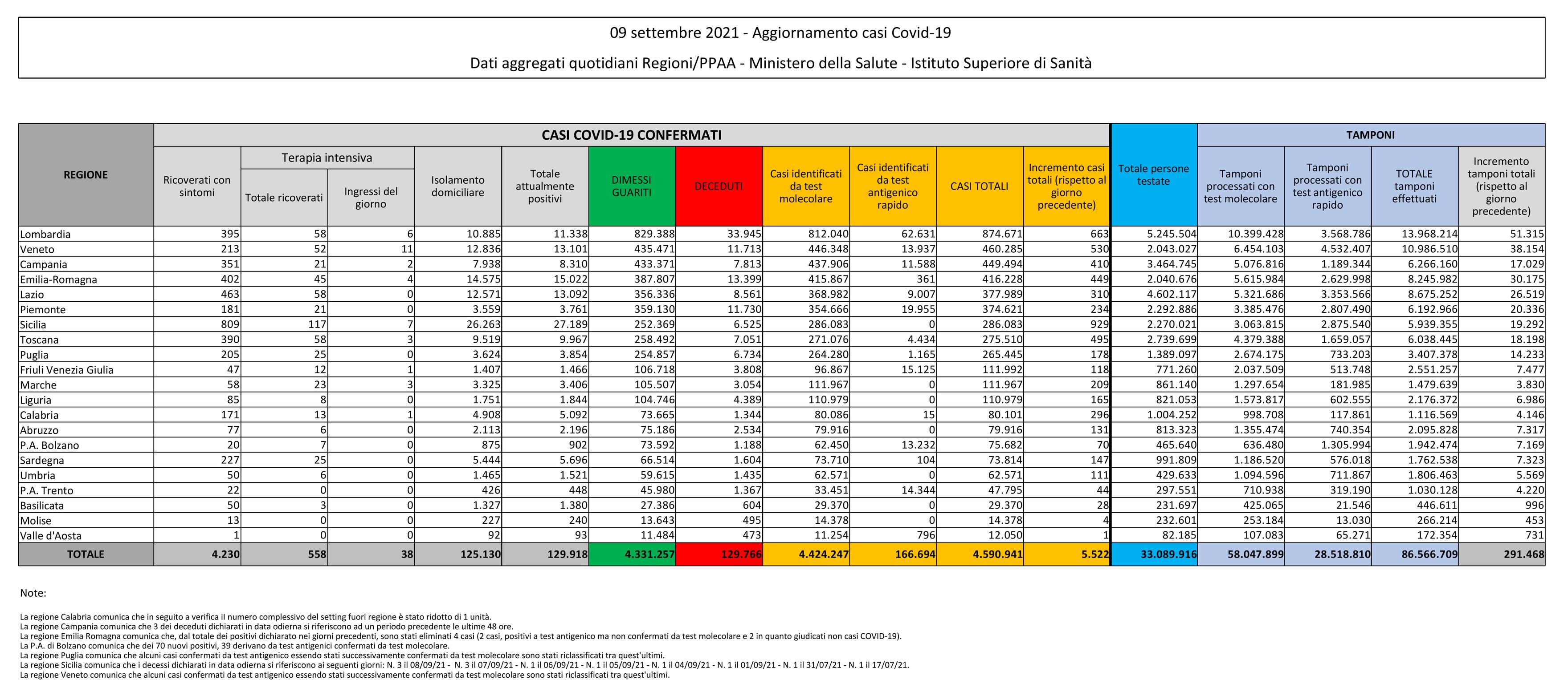 Bollettino Coronavirus 9 settembre 2021 (COVID-19)