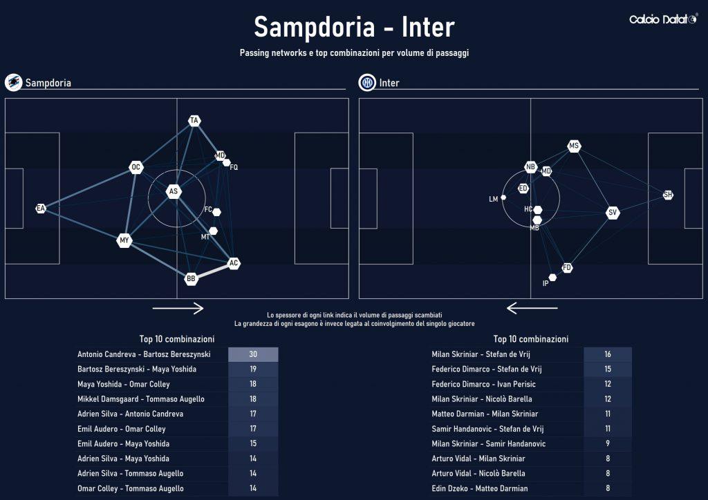 Sampdoria-Inter - passing networks e top combinazioni (Fonte: Calcio Datato)