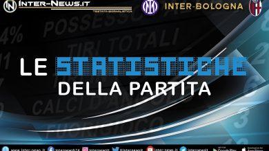 Inter-Bologna-Statistiche