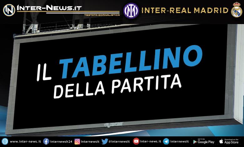 Inter-Real Madrid tabellino