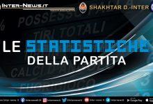 Shakhtar-Donetsk-Inter-Statistiche