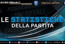 Empoli-Inter-Statistiche
