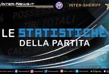 Inter-Sheriff-Statistiche